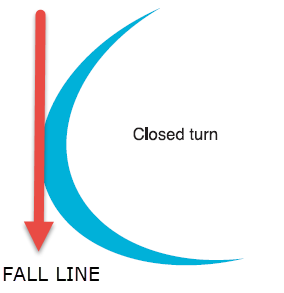 CLOSED TURN