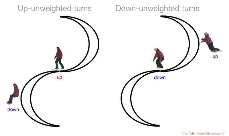 Dynamic turns on a snowboard