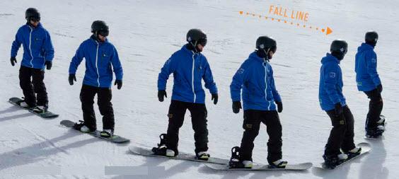 J turn beginner snowboarding technique